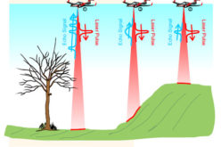 The 5 Most Viewed UAVs for Mapping and 3D Modelling on Geo-matching