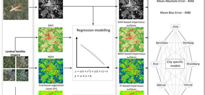 Using Landsat Vegetation Indices to Estimate Impervious Surface Fractions for European Cities