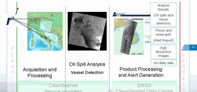 CleanSeaNet:Near Real Time Service to Protect Sea