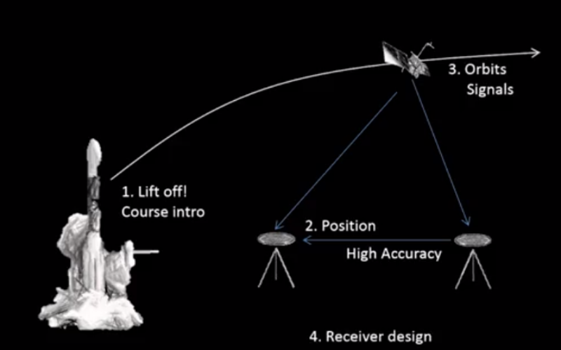 GPS/GNSS Course by Coursera in Partnership with Stanford University