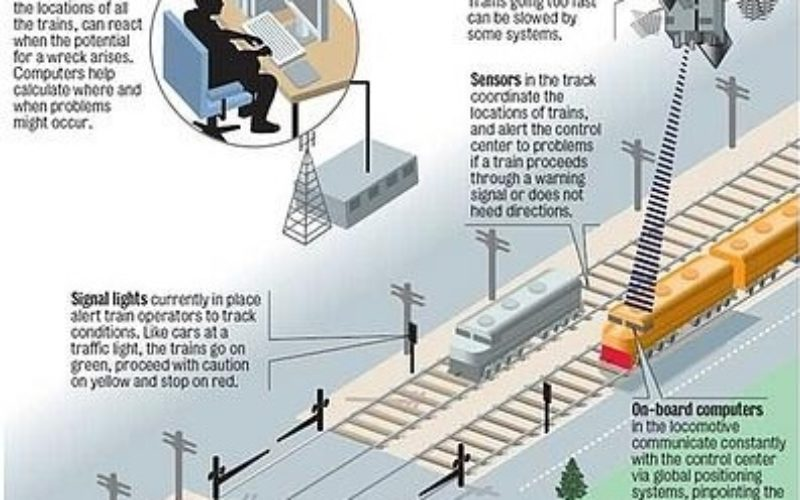 GAGAN to Save Lives at Unmanned Railway Crossings