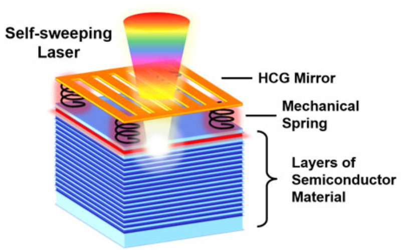 Self-Sweeping LiDAR Could Dramatically Shrink 3D Mapping Systems