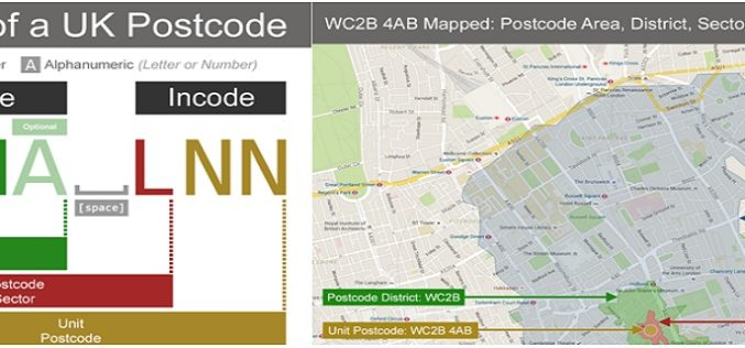 Understanding UK Postcodes and Using Them in Geospatial Systems