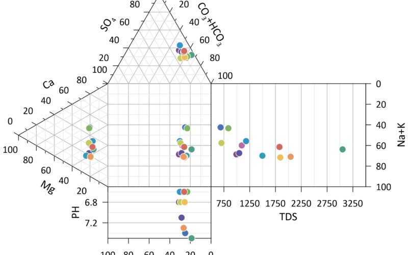 Golden Software Releases Preview of Enhanced Scientific Graphing Package
