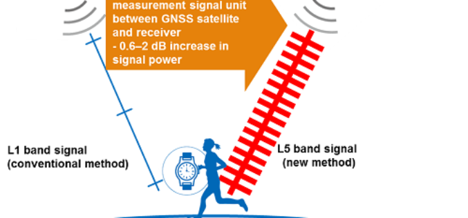 Sony to Announce Release of High-Precision GNSS Receiver LSIs for IoT and Wearable Devices
