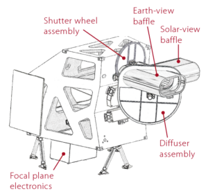 A diagram of Operational Land Imager-2 -OLI-2 showing its main components.