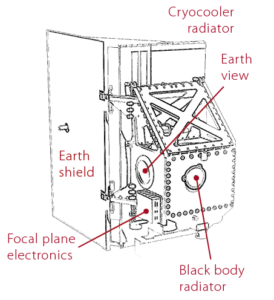 A diagram of Thermal Infrared Sensor-2 (TIRS-2)-TIRS-2 showing its main components.