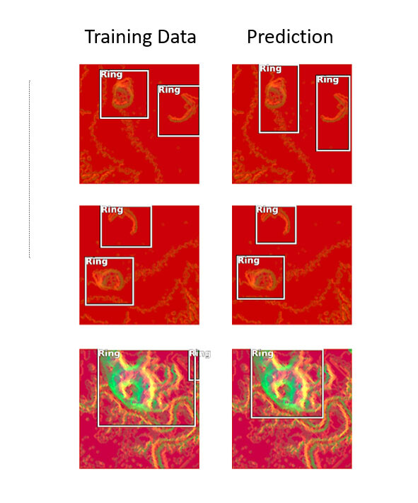 Training examples of known shell rings are on the left and the identifications made by the deep learning procedure on the right. Notice that in most instances the computer correctly identifies known examples of shell ring architecture from these image datasets by drawing a box around the object. IMAGE: DYLAN DAVIS, PENN STATE